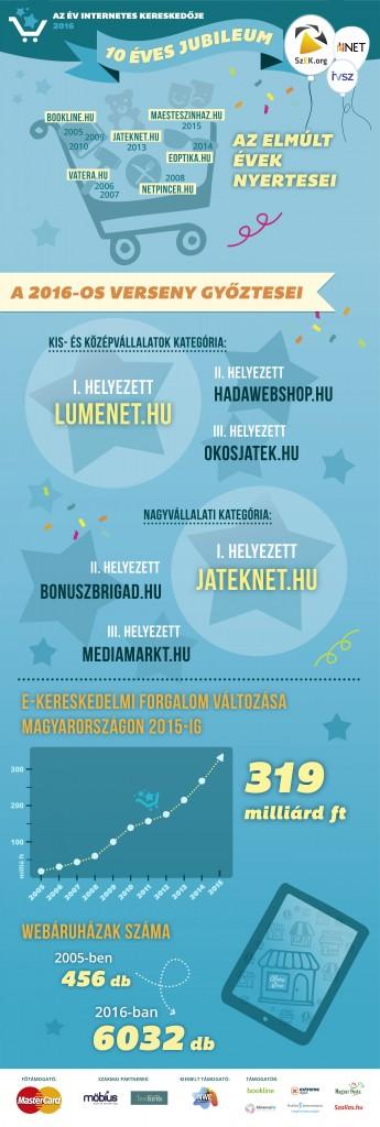 Evker2016_Infografika_webre_0607