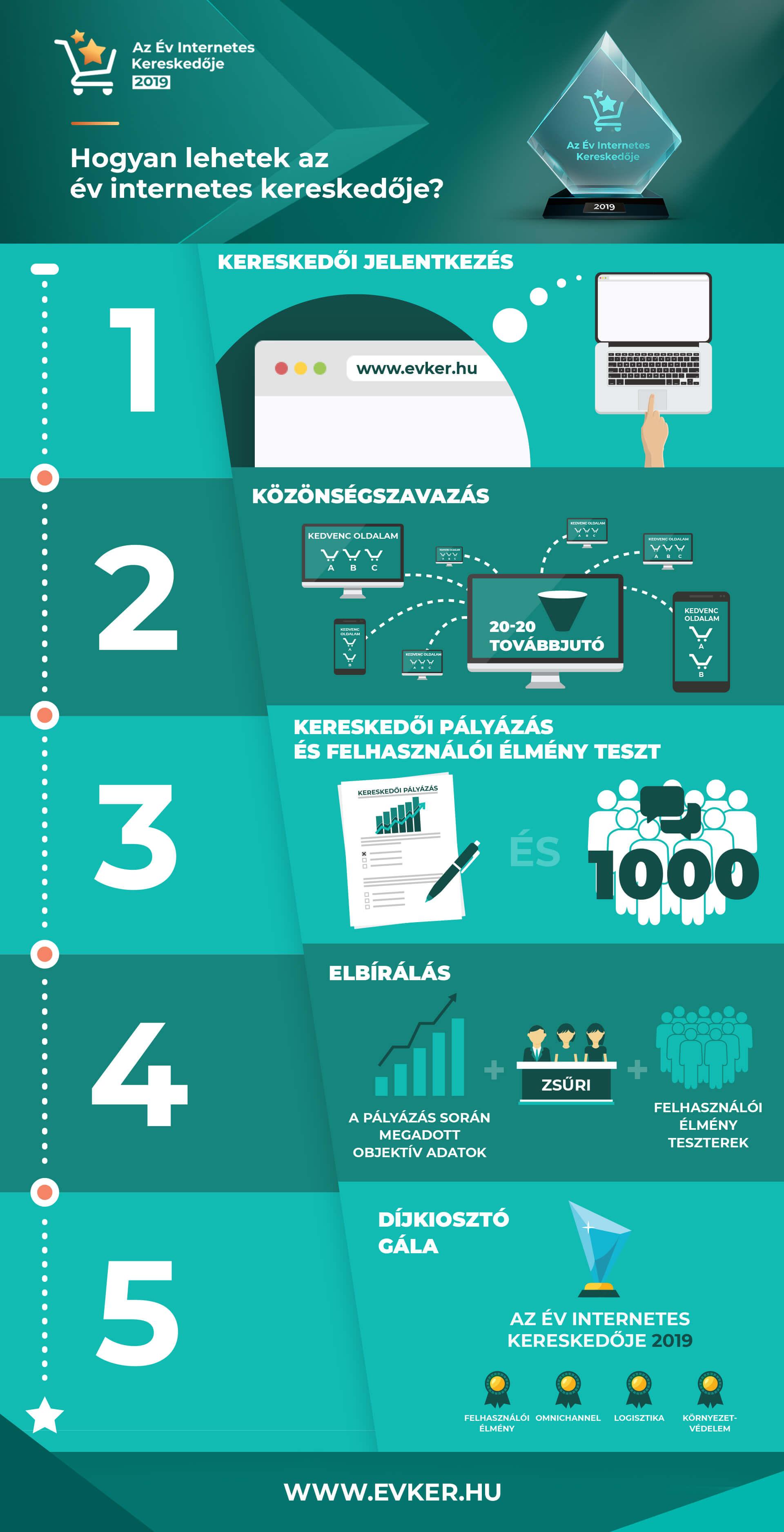 a10e4faeab A nyertes egy éven keresztül használhatja a megszerzett címet,  megjelenítheti a Díj logóját a weboldalán és átveheti a címmel járó értékes  díjakat.
